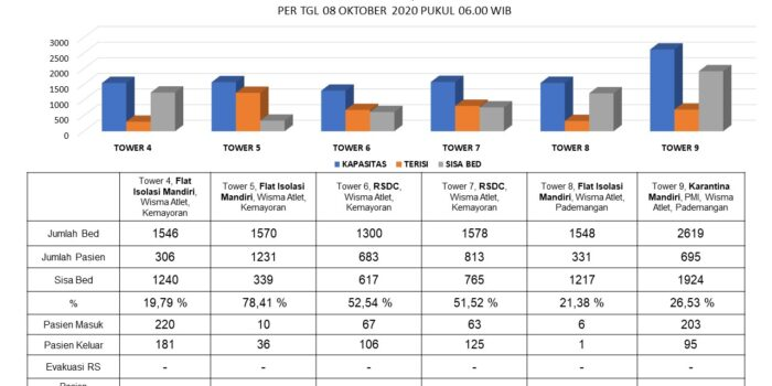 RS Darurat Covid-19 Dan Flat Isolasi Mandiri Terisi 4.059 Pasien – Berita Terkini