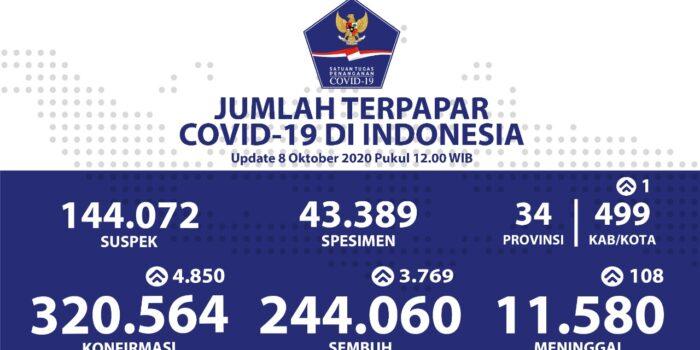 Kesembuhan Harian Pasien COVID-19 Di Kalimantan Timur Naik Pesat – Berita Terkini