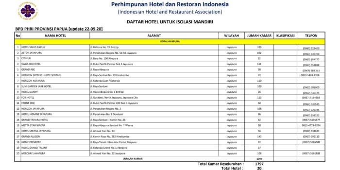 Pemerintah Dan PHRI Siapkan 120 Hotel Isolasi Mandiri Di Sembilan Provinsi – Berita Terkini
