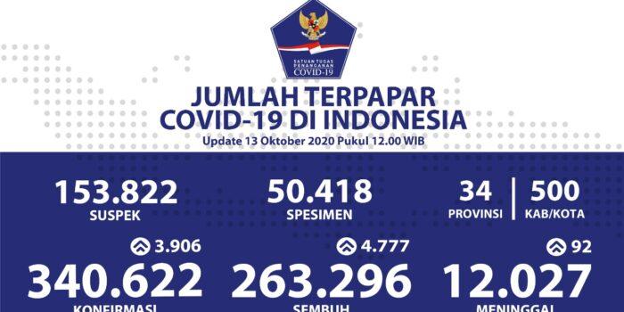 Penambahan Pasien Sembuh Harian Melesat Menjadi 4.777 Pasien – Berita Terkini