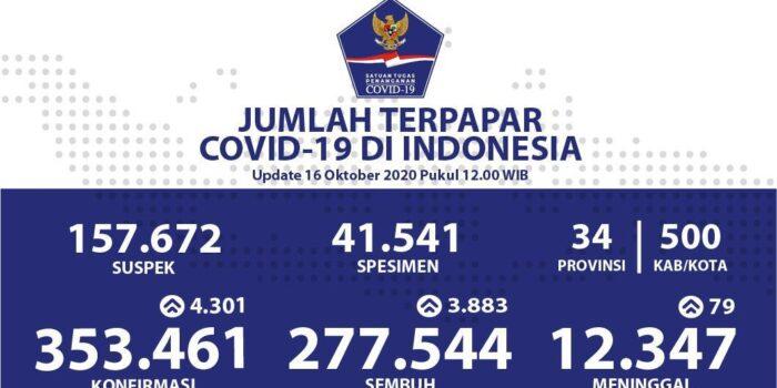 Pasien Sembuh Sudah Mencapai 277.544 Orang – Berita Terkini