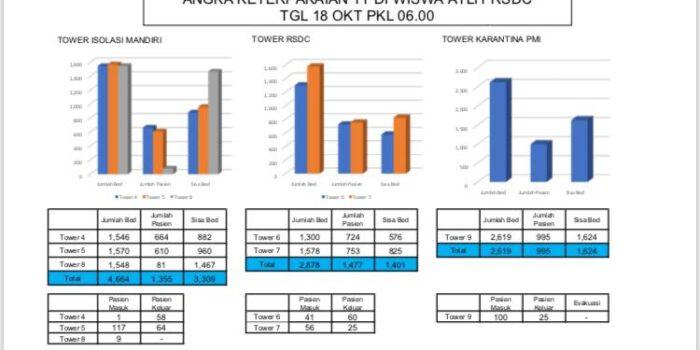 71,60% Pasien Sembuh Di RS Darurat Covid-19 – Berita Terkini