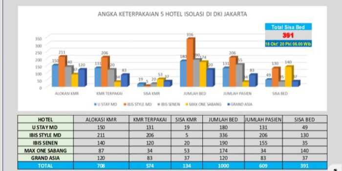 Lima Hotel Isolasi Mandiri Di DKI Jakarta Merawat 574 Pasien OTG – Berita Terkini