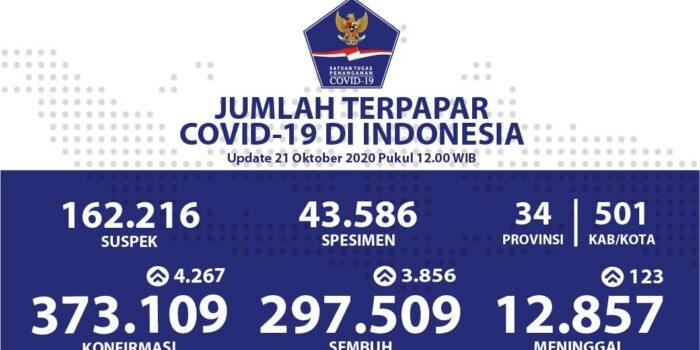 Pasien Sembuh Dari Covid-19 Bertambah Menjadi 297.509 Orang – Berita Terkini
