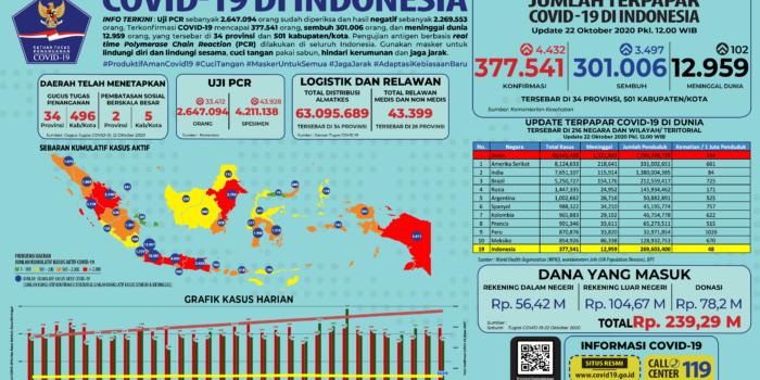 Infografis COVID-19 (22 Oktober 2020)
