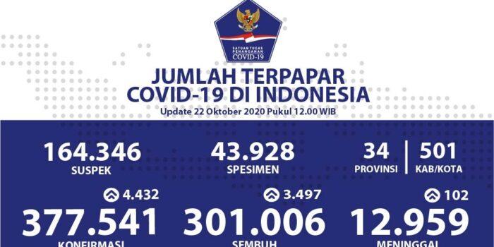 Pasien Sembuh Tembus Angka 301.006 Orang – Berita Terkini