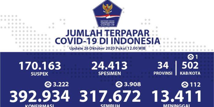 Pasien Sembuh Dari Covid-19 Menjadi 317.672 Orang – Berita Terkini