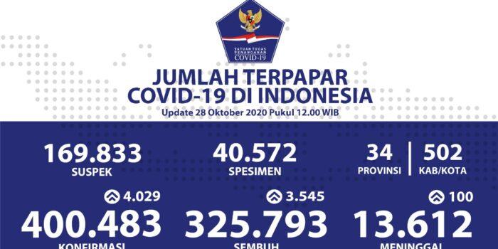 Pasien Sembuh Nasional Sudah Mencapai Angka 325.793 Orang – Berita Terkini