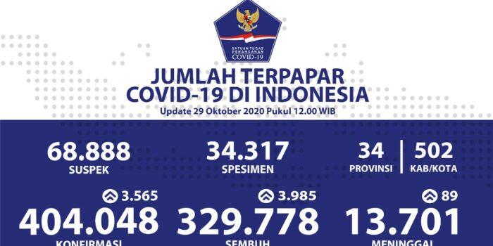 Jumlah Pasien Sembuh Dari COVID-19 Terus Bertambah Menjadi 329.778 Orang – Berita Terkini