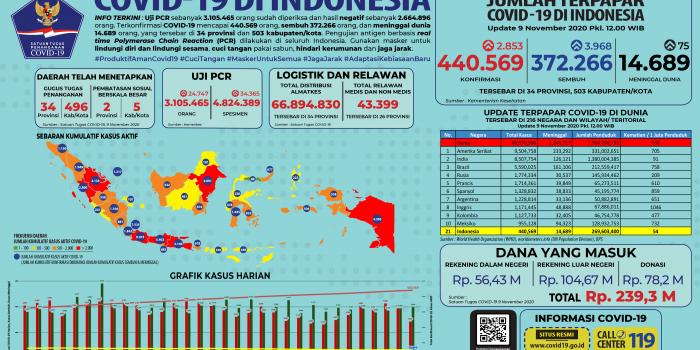 Infografis COVID-19 (9 November 2020)
