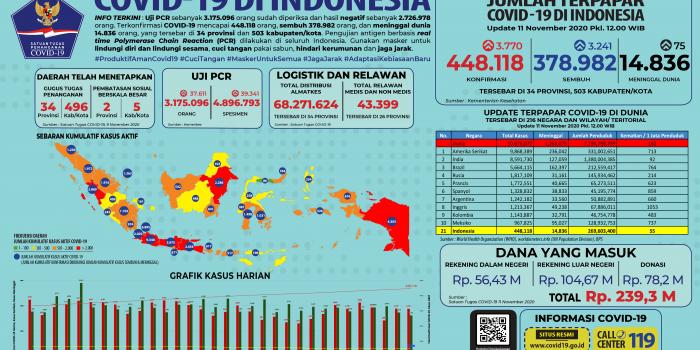 Infografis COVID-19 (11 November 2020)