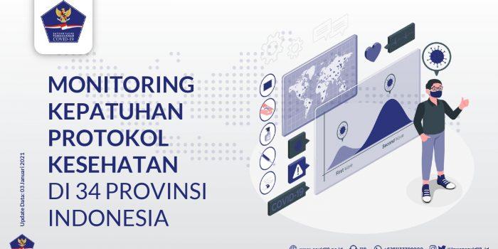 Monitoring Kepatuhan Protokol Kesehatan Di 34 Provinsi Indonesia (Update Per 3 Januari 2021) – Berita Terkini