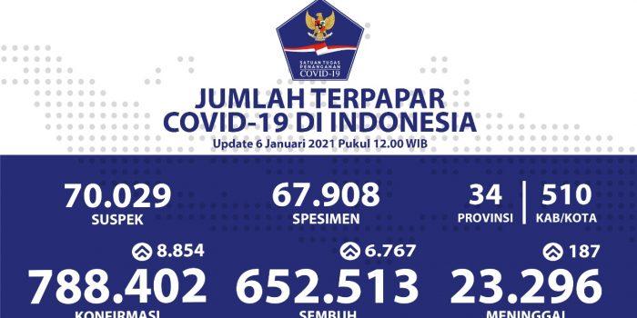 Angka Kesembuhan COVID-19 Terus Meningkat Mencapai 652.513 ...