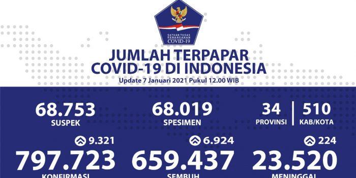 Sebanyak 659.437 Pasien Sembuh Dari COVID-19 – Berita Terkini