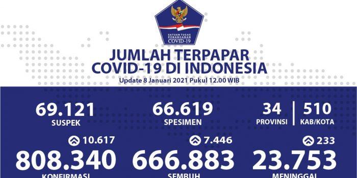 Pasien Sembuh COVID-19 Meningkat Menjadi 666.883 Orang – Berita Terkini
